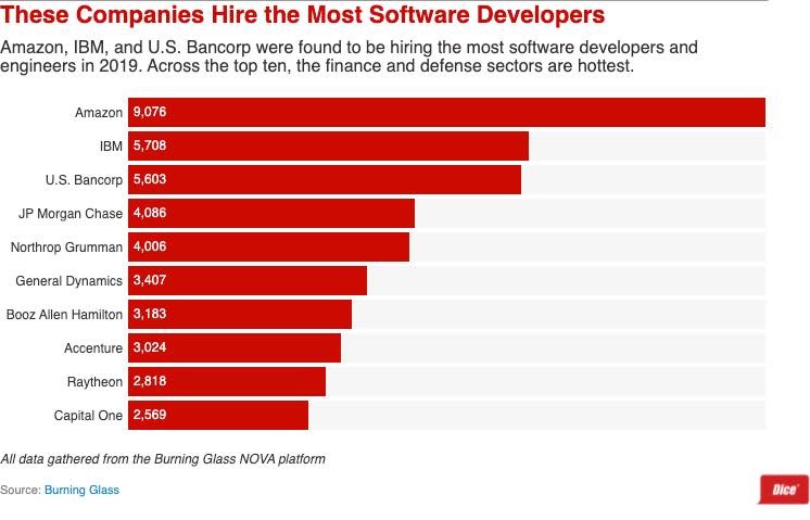 Software hiring intentions